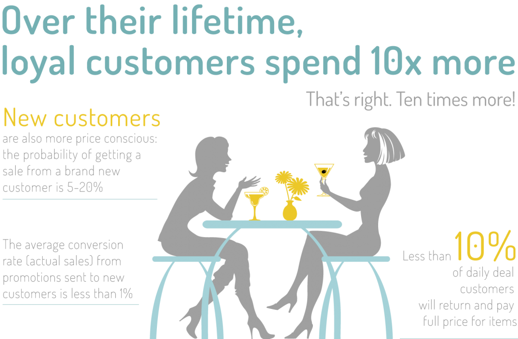 loyal customers spend 10x more
