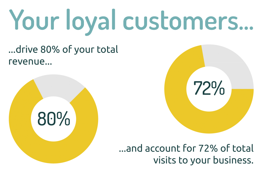 your loyal customers drive 80 percent of your total revenue